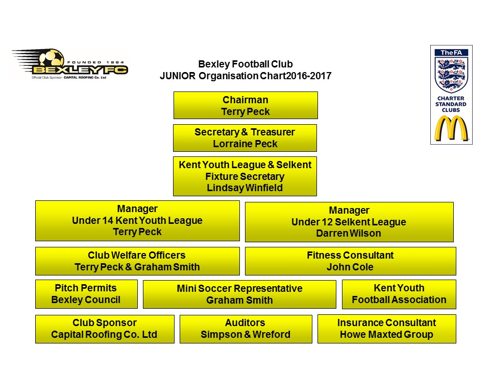 Org Chart-Juniors 2016-2017